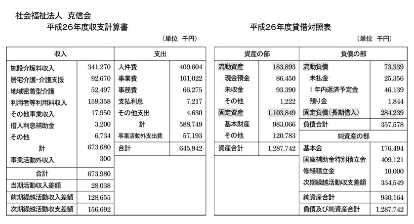 平成26年度財務諸表